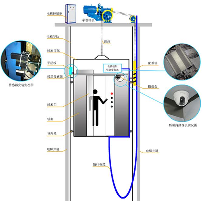 网络摄像机电梯楼层字符叠加器